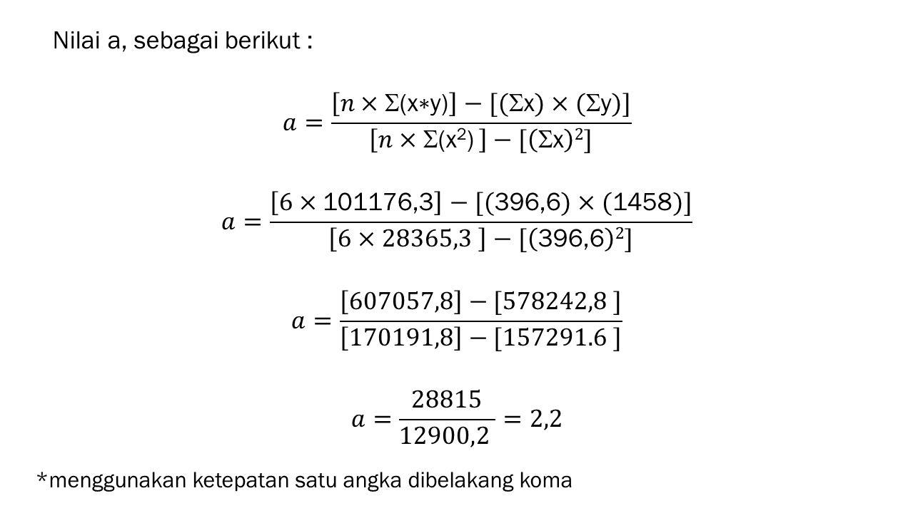 Nilai a, sebagai berikut : 𝑎= 𝑛×(x∗y) −[(x)×(y)] 𝑛×(x2) −[ x 2] 𝑎= 6×101176,3 −[(396,6)×(1458)] 6×28365,3 −[ 396,6 2] 𝑎= 607057,8 −[578242,8 ] 170191,8 −[157291.6 ] 𝑎= 28815 12900,2 =2,2